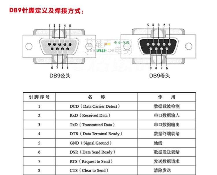 RS232 通讯接口及接线方法